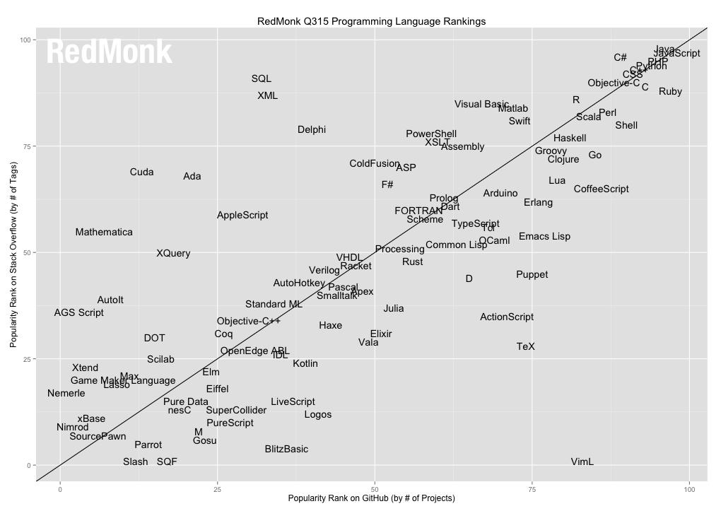 Programming Language Rankings: Summer 2015