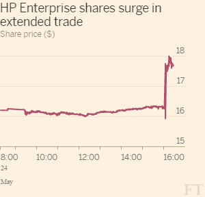 HP_Enterprise_shares_surge_in_extended_trade-line_chart-ft-web-themeregular-300x288