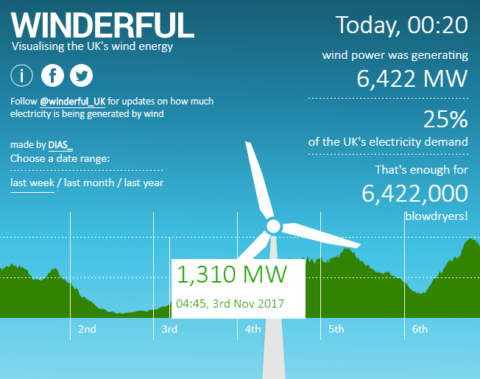 The power of positive service reporting: London Transport, Winderful and renewable energy